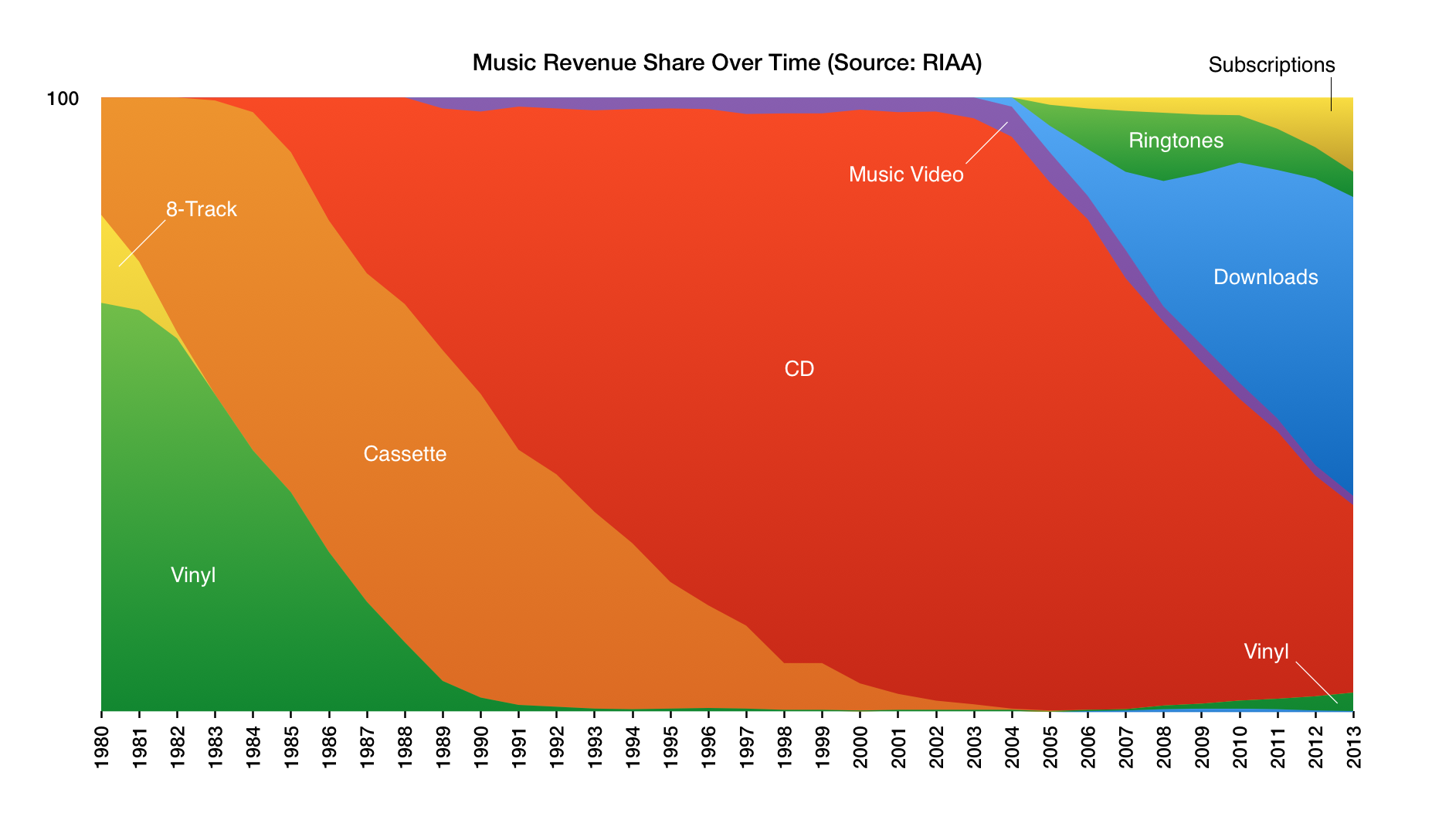Figure: RIAA revenue share over time 1980-2013